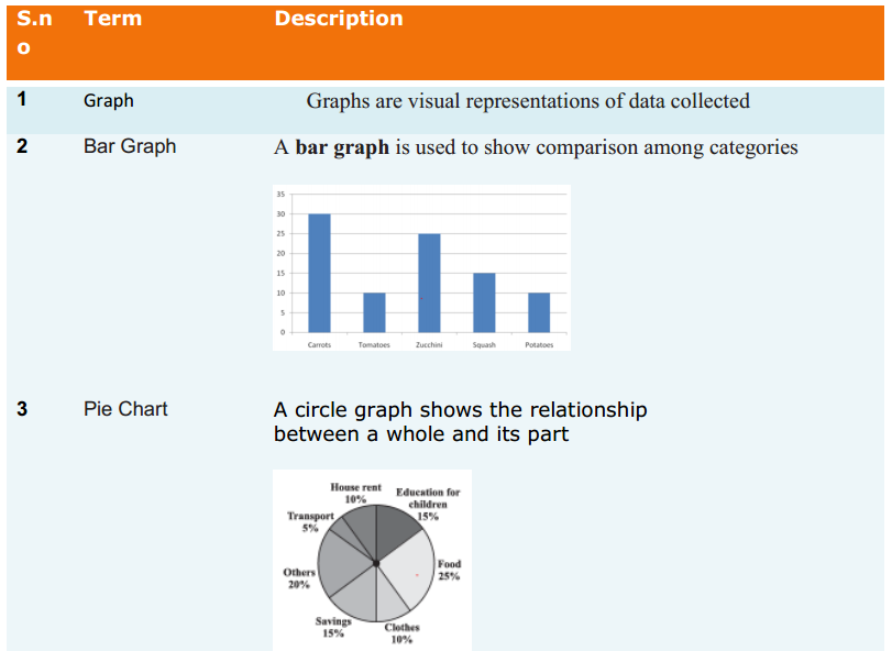 Introduction to Graphs Formulas Class 8 Q1