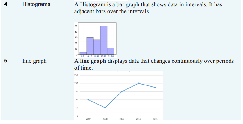 Introduction to Graphs Formulas Class 8 Q2