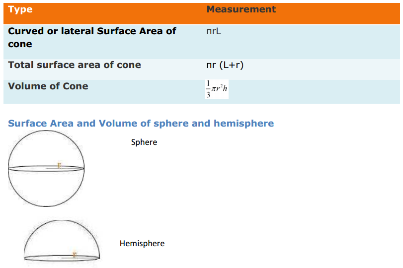 Surface Areas and Volumes Formulas for Class 9 Q5