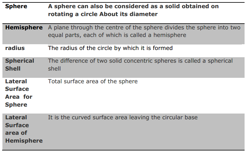 Surface Areas and Volumes Formulas for Class 9 Q6