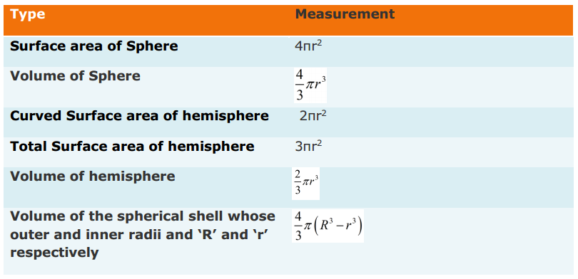 Surface Areas and Volumes Formulas for Class 9 Q7