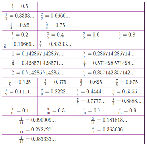 Table of Common Fractions and Their Decimal Equivalents or Approximations