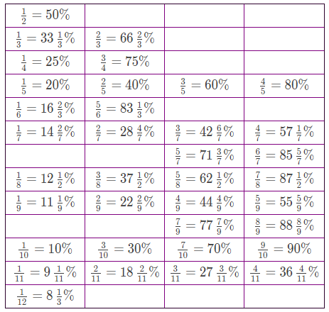 Table of Common Fractions and Their Percentage Equivalents