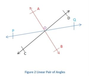 Axiom of linear pair of angles