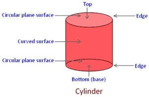 cylinder solid figures