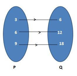 Domain and Range Problems