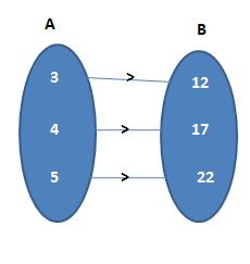 Functions or Mapping Worksheet problems with solutions