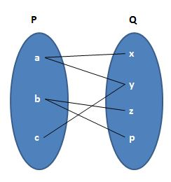 Math Relation Worksheet Questions