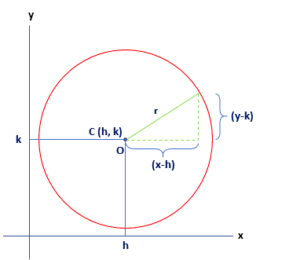 General Form of the Equation of a Circle Diagram