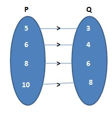 Worksheet on Functions or Mapping